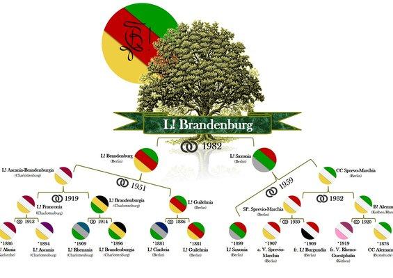 Die Fusionsübersicht der Landsmannschaft Brandenburg